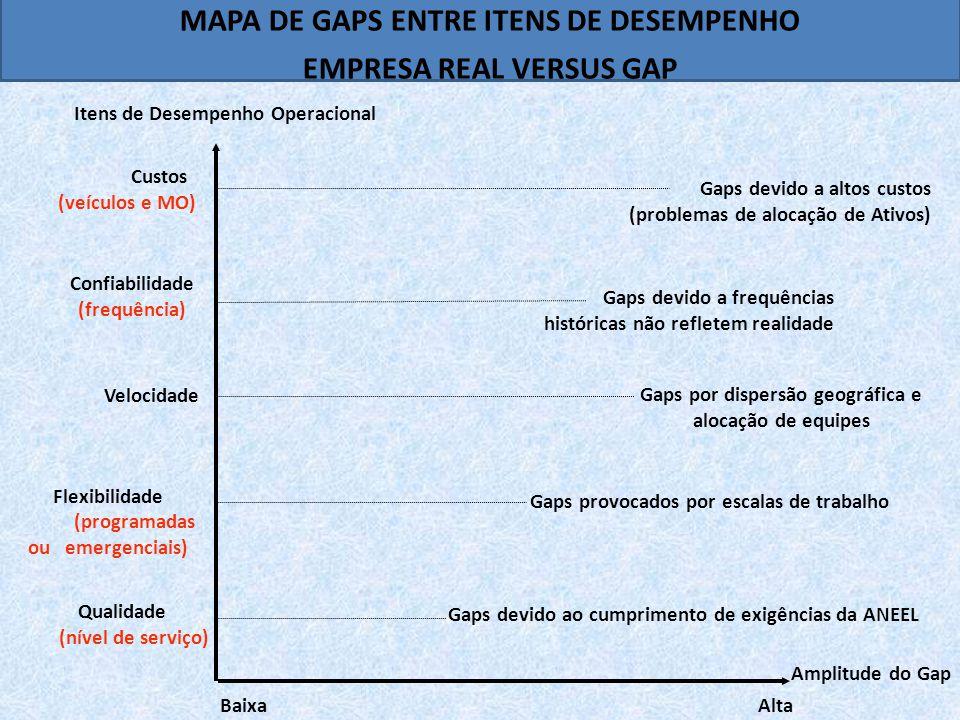 Amplitude do Gap Itens de Desempenho Operacional Custos (veículos e MO) Confiabilidade (frequência) Velocidade Flexibilidade (programadas ou emergenciais) Qualidade (nível de serviço) Baixa Alta Gaps devido a altos custos (problemas de alocação de Ativos) Gaps devido a frequências históricas não refletem realidade Gaps por dispersão geográfica e alocação de equipes Gaps provocados por escalas de trabalho Gaps devido ao cumprimento de exigências da ANEEL MAPA DE GAPS ENTRE ITENS DE DESEMPENHO EMPRESA REAL VERSUS GAP