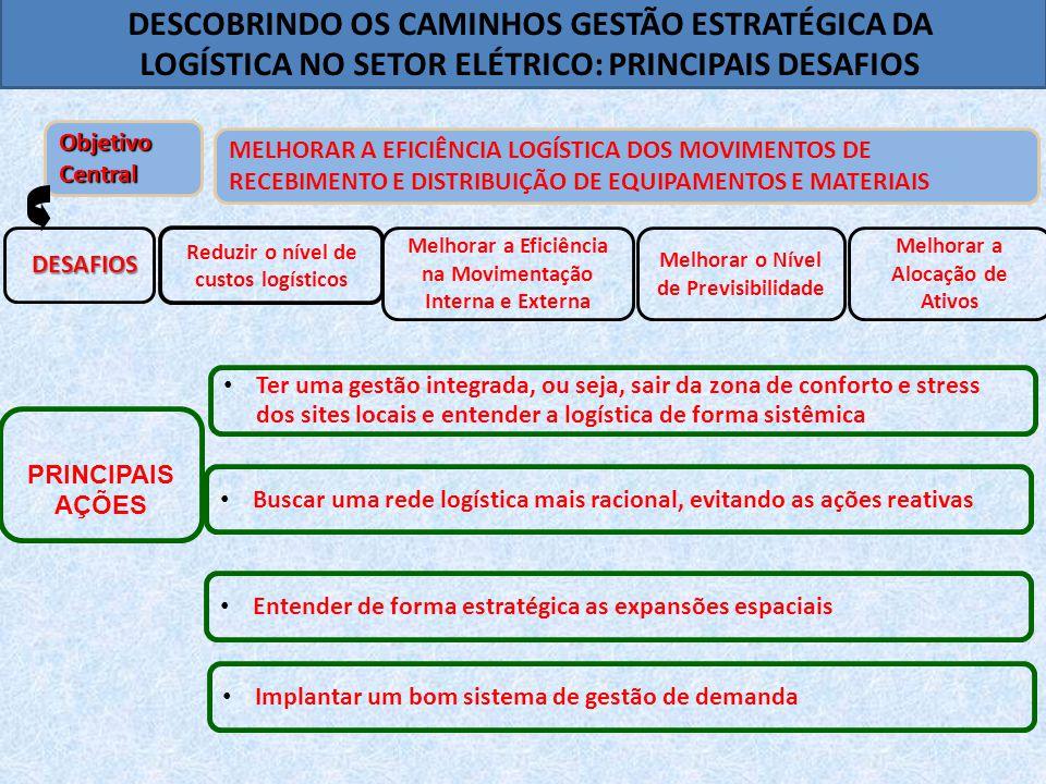 Reduzir o nível de custos logísticos MELHORAR A EFICIÊNCIA LOGÍSTICA DOS MOVIMENTOS DE RECEBIMENTO E DISTRIBUIÇÃO DE EQUIPAMENTOS E MATERIAIS Melhorar a Eficiência na Movimentação Interna e Externa Melhorar o Nível de Previsibilidade Melhorar a Alocação de Ativos Objetivo Central DESAFIOS • Implantar um bom sistema de gestão de demanda • Buscar uma rede logística mais racional, evitando as ações reativas • Entender de forma estratégica as expansões espaciais • Ter uma gestão integrada, ou seja, sair da zona de conforto e stress dos sites locais e entender a logística de forma sistêmica PRINCIPAIS AÇÕES DESCOBRINDO OS CAMINHOS GESTÃO ESTRATÉGICA DA LOGÍSTICA NO SETOR ELÉTRICO: PRINCIPAIS DESAFIOS