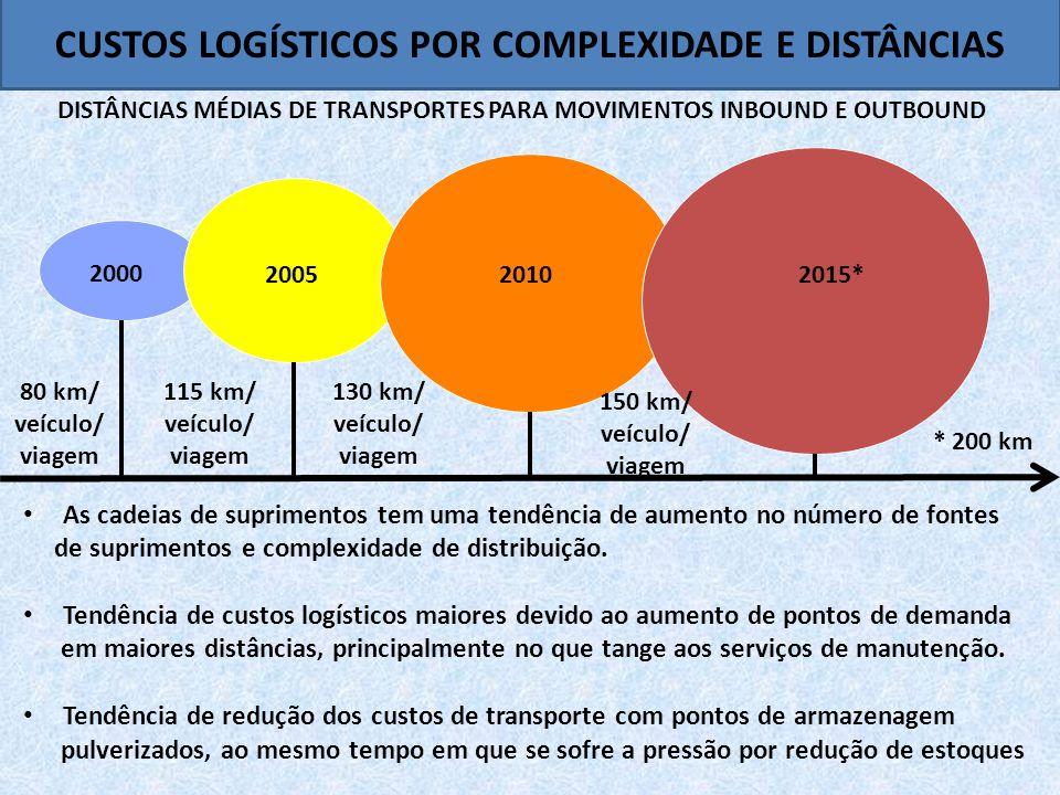CUSTOS LOGÍSTICOS POR COMPLEXIDADE E DISTÂNCIAS DISTÂNCIAS MÉDIAS DE TRANSPORTES PARA MOVIMENTOS INBOUND E OUTBOUND 2000 200520102015* * 200 km 80 km/ veículo/ viagem 115 km/ veículo/ viagem 130 km/ veículo/ viagem 150 km/ veículo/ viagem • As cadeias de suprimentos tem uma tendência de aumento no número de fontes de suprimentos e complexidade de distribuição.