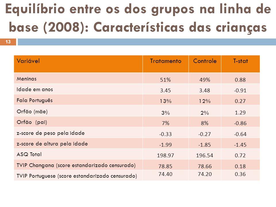 Equilíbrio entre os dos grupos na linha de base (2008): Características dos encarregados VariableTreatmentControlT-stat Mulher=1 81%88%-2.40 Idade em anos 34.7534.160.69 Fala Português 50%48%0.35 Sabe ler e escrever 62% 0.10 Anos de educação 3.403.45-0.20 Casado/a (formal ou informal) 68%65%1.00 Viuvo/a 12%13%-0.58 Lê livros com a criança 40% 0.05 Brinca com a criança 33%36%-0.77 14