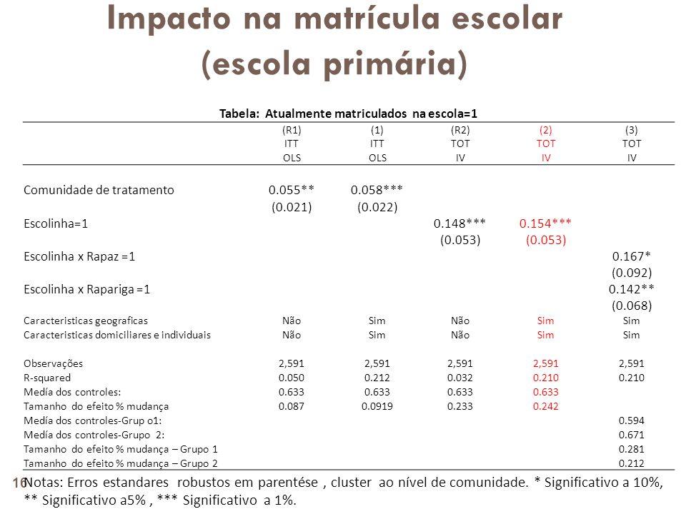 Impacto na matrícula escolar (escola primária) 17 Tabela : Educação Atualmente matriculado Tem ido à escola Nível aproppriado pela idade Abandonou a escola (1)(2)(3)(4) TOT IV Escolinha=1 0.154***0.134** 0.102** -0.014 (0.053)(0.051) (0.046) (0.026) Observações 2,5912,686 2,891 1,872 R-quadrado 0.2100.221 0.090 0.039 Medía dos controles: 0.6330.672 0.469 0.038 Tamanho do efeito % mudança 0.2420.200 0.217 -0.377 Notas: Erros estandares robustos em parentése, cluster ao nível de comunidade.