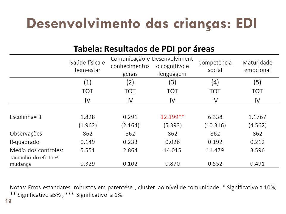 EDI: Resultados por área 20