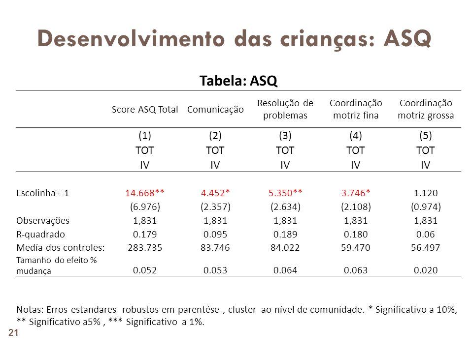 Desenvolvimento das crianças: TVIP 22 Tabela: TVIP Português (bruto) Português (estandardizado) Changana (bruto) Changana (estandardizado) (1)(2)(3)(4) TOT IV Escolinha= 1 0.3510.3350.4631.086 (0.301)(0.262)(0.921)(0.998) Observações 1,839 R-quadrado 0.0940.1450.1060.139 Medía dos controles: 3.75755.9929.04759.443 Tamanho do efeito % mudança 0.0930.0060.0510.018 Notas: Erros estandares robustos em parentése, cluster ao nível de comunidade.