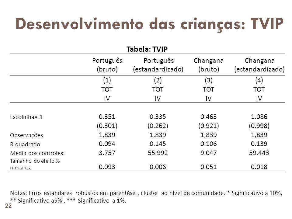 Desenvolvimento das crianças: Estatura e Peso 23 Table: Child Anthropometrics Desnutrição aguda (waz_avg<=-2) Peso pela idade Z-Score Desnutrição crónica (haz_avg<=-2) Estatura pela idade Z-Score (1)(2)(3)(4) TOT IV Escolinha= 1 0.0070.034-0.0170.169 (0.027)(0.099)(0.056)(0.179) Observações 1,8391,8181,811 R-quadrado 0.0410.0850.0710.069 Medía dos controles: 0.094-0.7390.357-1.578 Tamanho do efeito % mudança 0.078-0.045-0.047-0.107 Notas: Erros estandares robustos em parentése, cluster ao nível de comunidade.