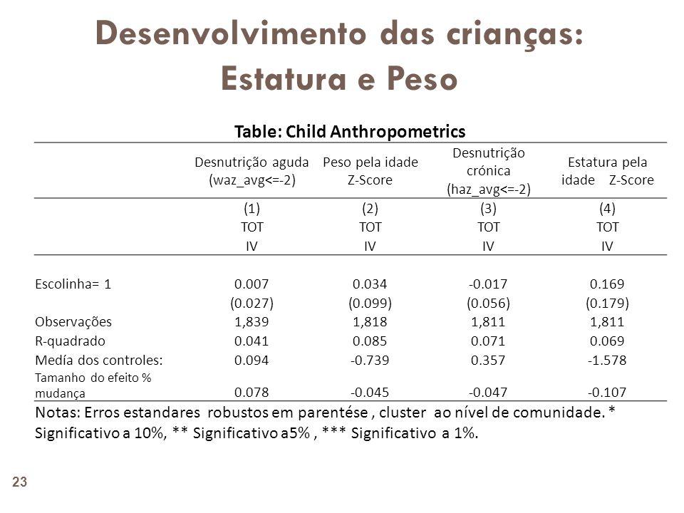 Desenvolvimento das crianças: Saúde 24 Tabelas : Saúde das crianças Doente nas últimas 4 semanas Problemas de pele nas últimas 4 semanas Diarrhea nas últimas 4 semanas Tosse nas últimas 4 semanas (1)(2)(3)(4) TOT IV Escolinha= 1 0.122**-0.035-0.0270.131 (0.057)(0.048)(0.022)(0.083) Observações 1,8361,8371,8321,839 R-quadrado 0.0790.0380.0540.060 Medía dos controles: 0.3580.1480.0820.447 Tamanho do efeito % mudança 0.341-0.236-0.3250.293 Notas: Erros estandares robustos em parentése, cluster ao nível de comunidade.