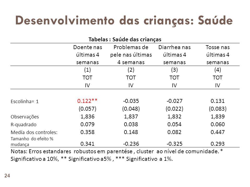 Crianças mas velhas (10-15) nas famílias com crianças em idade pre-escolar 25 Tabela: Matricula escolar Atualmente matriculado Tem ido à escola Nível adequado pela idade Abandonou a escola (1)(2)(3)(4) TOT IV Escolinha= 1 0.0430.054***0.0580.018 (0.026)(0.017)(0.038)(0.023) Observações 1,8021,8951,5531,766 R-quadrado 0.0890.0640.2850.060 Medía dos controles: 0.8540.9230.4430.066 Tamanho do efeito % mudança 0.0500.0590.1310.267 Notas: Erros estandares robustos em parentése, cluster ao nível de comunidade.
