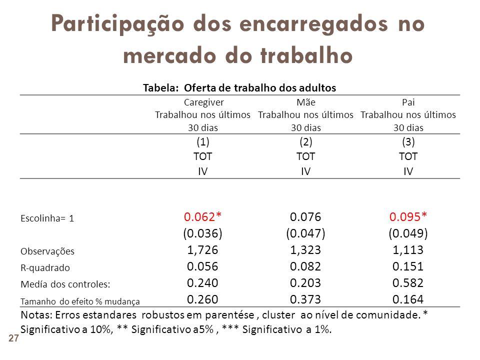 5.Resumo dos resultados  Matrícula mais alta na escola primária, e na idade certa de 6 anos.
