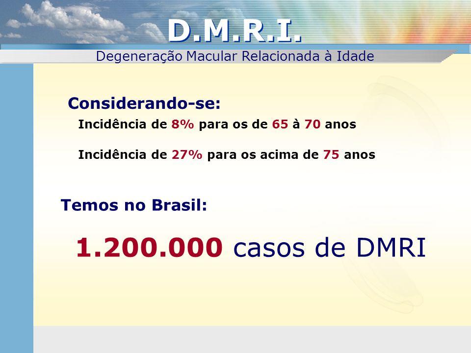 1.200.000 casos de DMRI Degeneração Macular Relacionada à Idade Considerando-se: Incidência de 8% para os de 65 à 70 anos Incidência de 27% para os ac