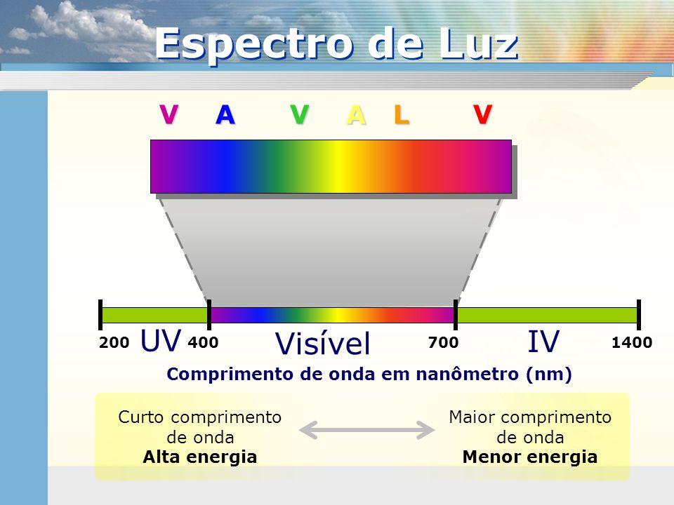 Espectro de Luz Comprimento de onda em nanômetro (nm) Curto comprimento de onda Alta energia 400700200 UV IV 1400 Visível V A V A L V Maior compriment