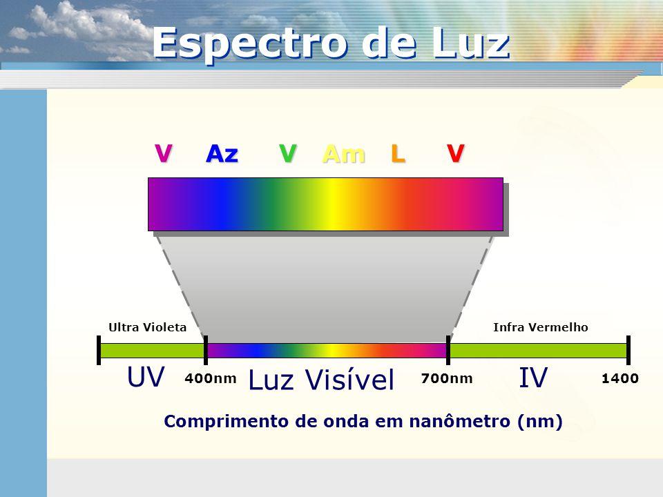Comprimento de onda em nanômetro (nm) 400nm700nm UV IV 1400 Luz Visível V Az V Am L V Infra VermelhoUltra Violeta Espectro de Luz