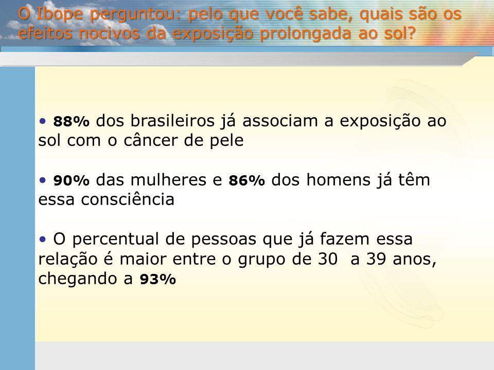• 88% dos brasileiros já associam a exposição ao sol com o câncer de pele • 90% das mulheres e 86% dos homens já têm essa consciência • O percentual d