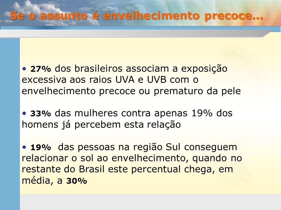 • 27% dos brasileiros associam a exposição excessiva aos raios UVA e UVB com o envelhecimento precoce ou prematuro da pele • 33% das mulheres contra a