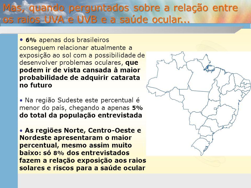 • 6% apenas dos brasileiros conseguem relacionar atualmente a exposição ao sol com a possibilidade de desenvolver problemas oculares, que podem ir de