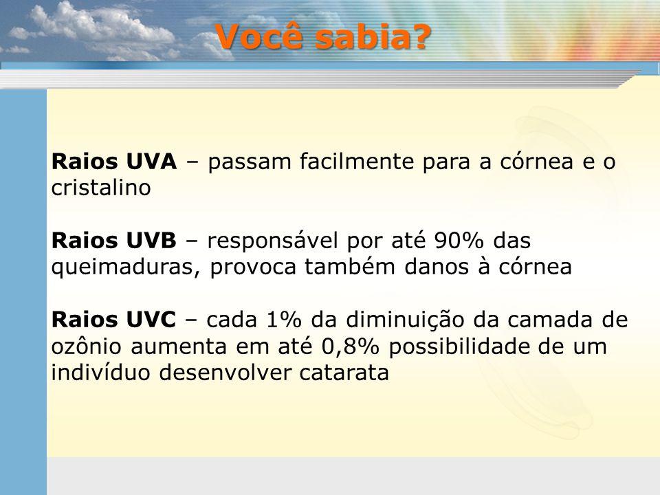 Raios UVA – passam facilmente para a córnea e o cristalino Raios UVB – responsável por até 90% das queimaduras, provoca também danos à córnea Raios UV