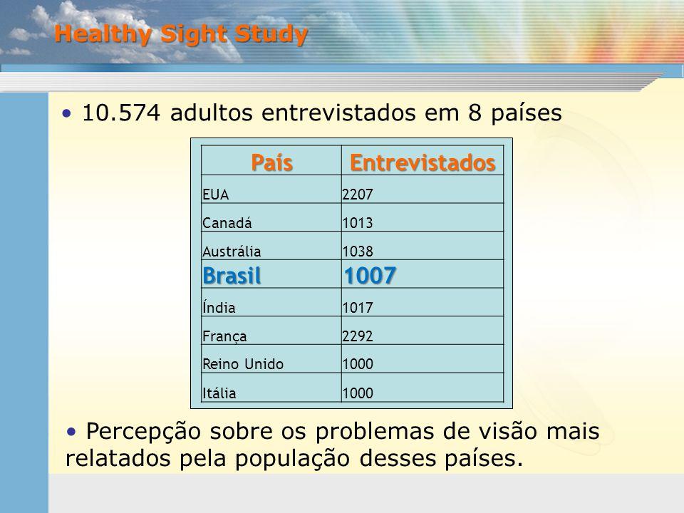 • 10.574 adultos entrevistados em 8 países Healthy Sight Study • Percepção sobre os problemas de visão mais relatados pela população desses países. Pa