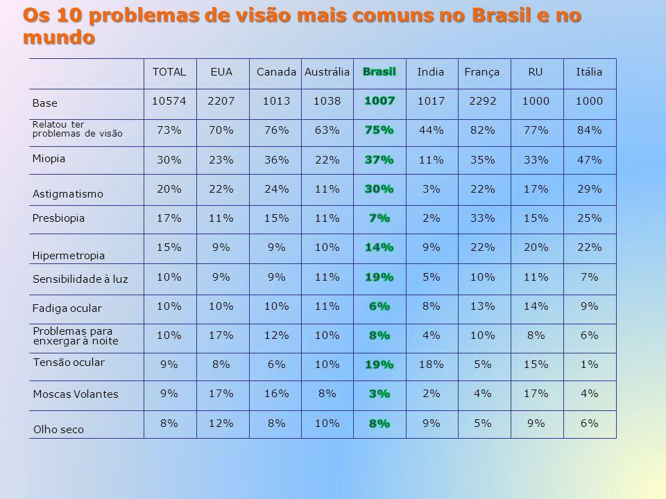 Os 10 problemas de visão mais comuns no Brasil e no mundo TOTAL 10574 73% 30% 20% 17% 15% 10% 9% 8% EUA 2207 70% 23% 22% 11% 9% 10% 17% 8% 17% 12% Can