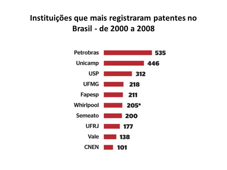 Instituições que mais registraram patentes no Brasil - de 2000 a 2008