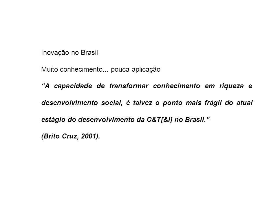 """Inovação no Brasil Muito conhecimento... pouca aplicação """"A capacidade de transformar conhecimento em riqueza e desenvolvimento social, é talvez o pon"""