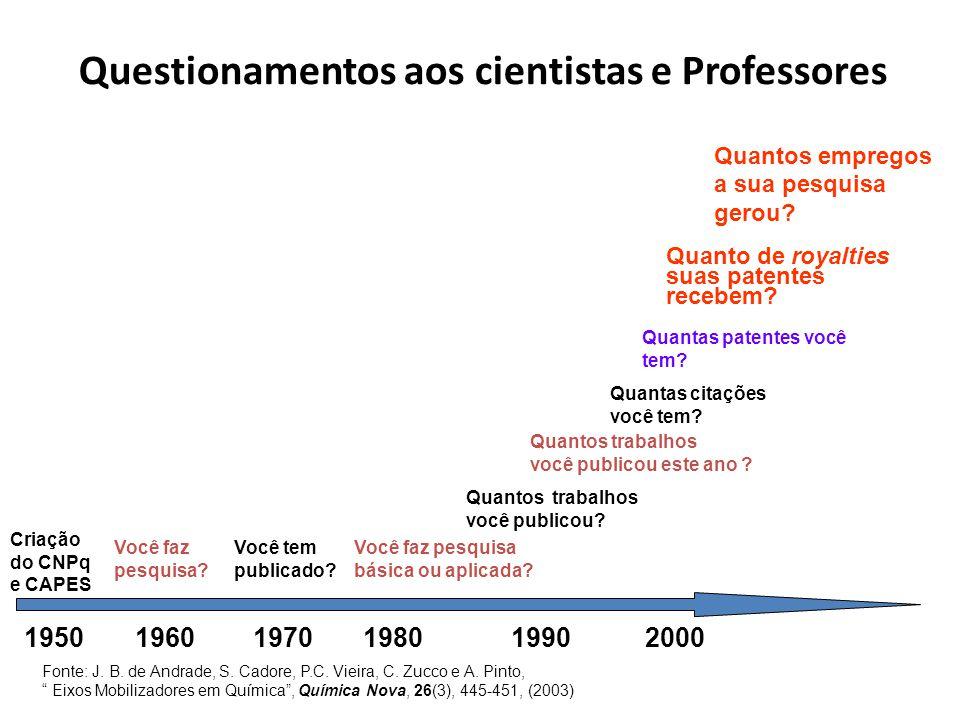 1950 1960 1970 1980 1990 2000 Criação do CNPq e CAPES Você faz pesquisa? Você tem publicado? Você faz pesquisa básica ou aplicada? Quantos trabalhos v