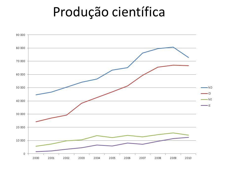 Produção científica