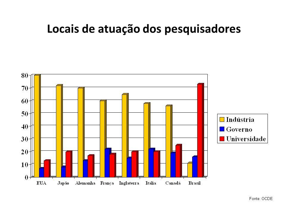 Fonte: OCDE Locais de atuação dos pesquisadores