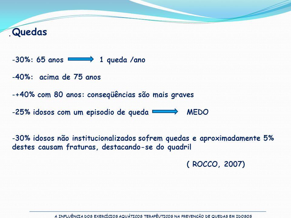  Quedas -30%: 65 anos1 queda /ano -40%: acima de 75 anos -+40% com 80 anos: conseqüências são mais graves -25% idosos com um episodio de queda MEDO -