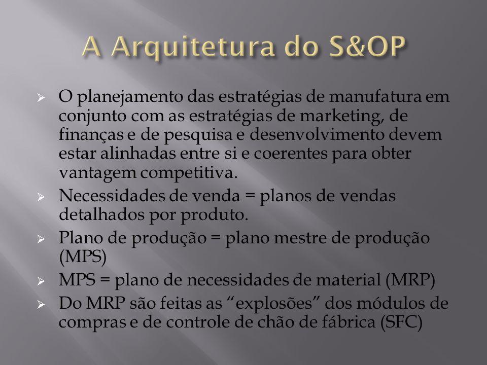  O planejamento das estratégias de manufatura em conjunto com as estratégias de marketing, de finanças e de pesquisa e desenvolvimento devem estar al
