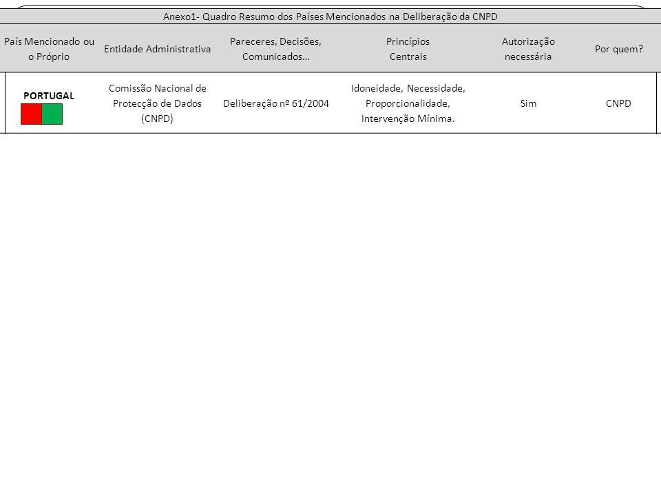 Anexo1- Quadro Resumo dos Países Mencionados na Deliberação da CNPD País Mencionado ou o Próprio Entidade Administrativa Pareceres, Decisões, Comunica