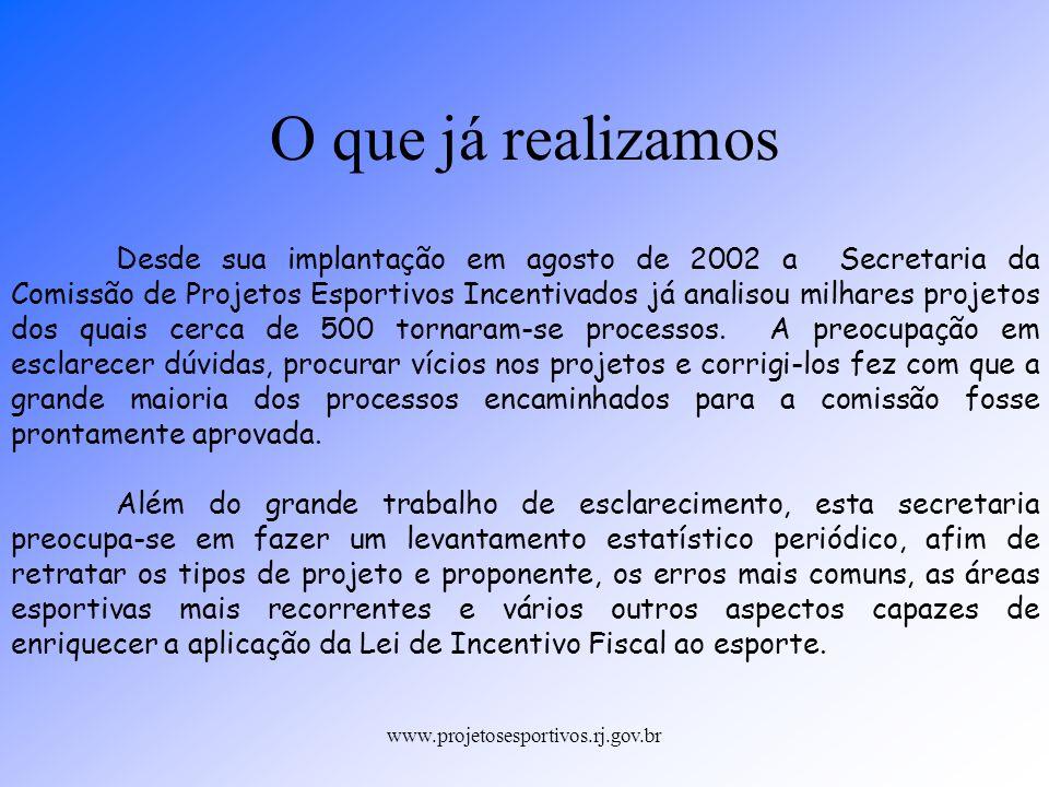 www.projetosesportivos.rj.gov.br O que já realizamos Desde sua implantação em agosto de 2002 a Secretaria da Comissão de Projetos Esportivos Incentiva