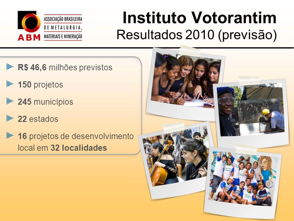 Instituto Votorantim Resultados 2010 (previsão) R$ 46,6 milhões previstos 150 projetos 245 municípios 22 estados 16 projetos de desenvolvimento local em 32 localidades