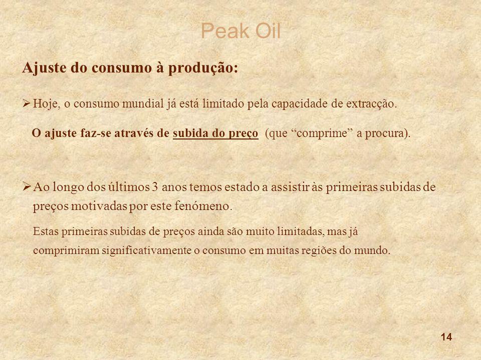 14 Peak Oil Ajuste do consumo à produção:  Hoje, o consumo mundial já está limitado pela capacidade de extracção. O ajuste faz-se através de subida d