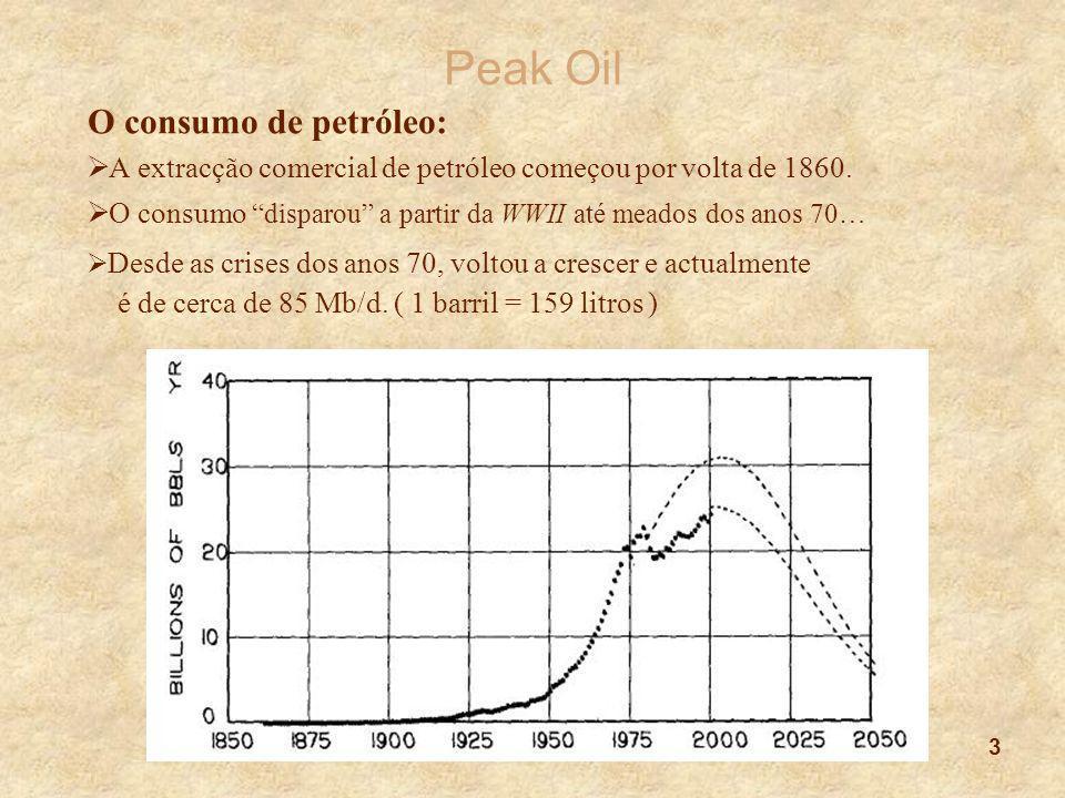 """3 Peak Oil O consumo de petróleo:  A extracção comercial de petróleo começou por volta de 1860.  O consumo """"disparou"""" a partir da WWII até meados do"""