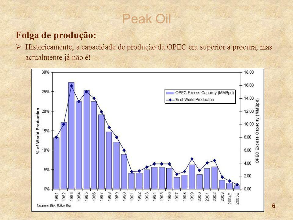 6 Peak Oil Folga de produção:  Historicamente, a capacidade de produção da OPEC era superior à procura, mas actualmente já não é! Gráfico (Mawdsley,