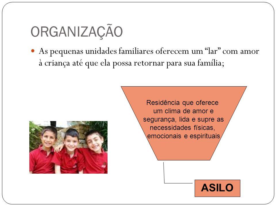"""ORGANIZAÇÃO  As pequenas unidades familiares oferecem um """"lar"""" com amor à criança até que ela possa retornar para sua família; ASILO Residência que o"""