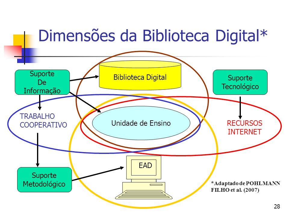 28 Dimensões da Biblioteca Digital* Unidade de Ensino Suporte De Informação Suporte Metodológico Suporte Tecnológico Biblioteca Digital EAD TRABALHO COOPERATIVO RECURSOS INTERNET *Adaptado de POHLMANN FILHO et al.
