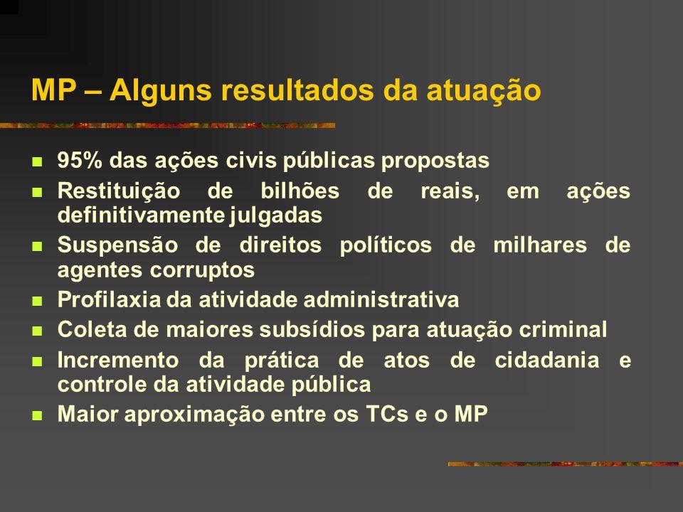 MP – Críticas à atuação  Instauração de procedimentos calcados não em fatos, mas no subjetivismo do membro do MP  Falta de habilidade para distingui