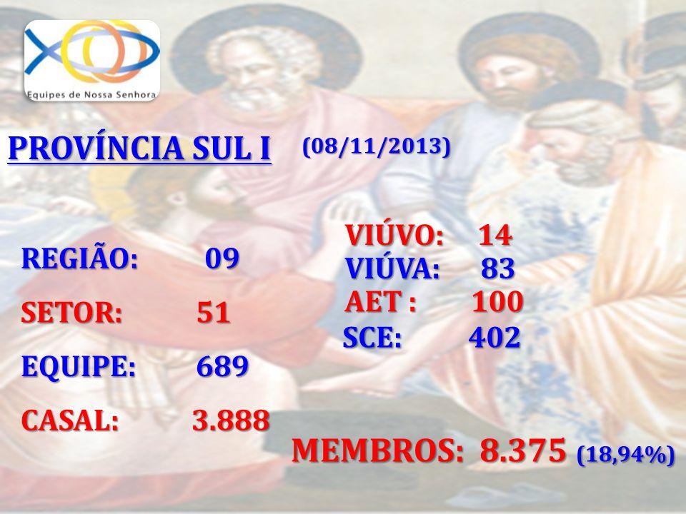 REGIÃO: 09 SETOR: 51 EQUIPE: 689 CASAL: 3.888 VIÚVA: 83 AET : 100 SCE: 402 MEMBROS: 8.375 (18,94%) VIÚVO: 14 PROVÍNCIA SUL I (08/11/2013)