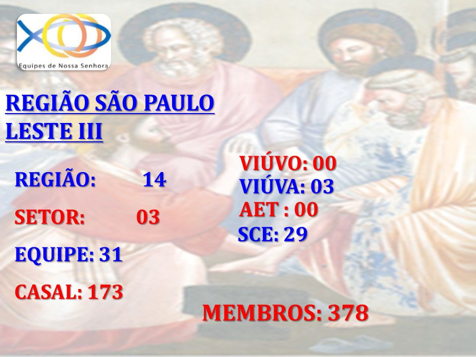 REGIÃO: 14 SETOR: 03 EQUIPE: 31 CASAL: 173 VIÚVA: 03 AET : 00 SCE: 29 MEMBROS: 378 VIÚVO: 00 REGIÃO SÃO PAULO LESTE III