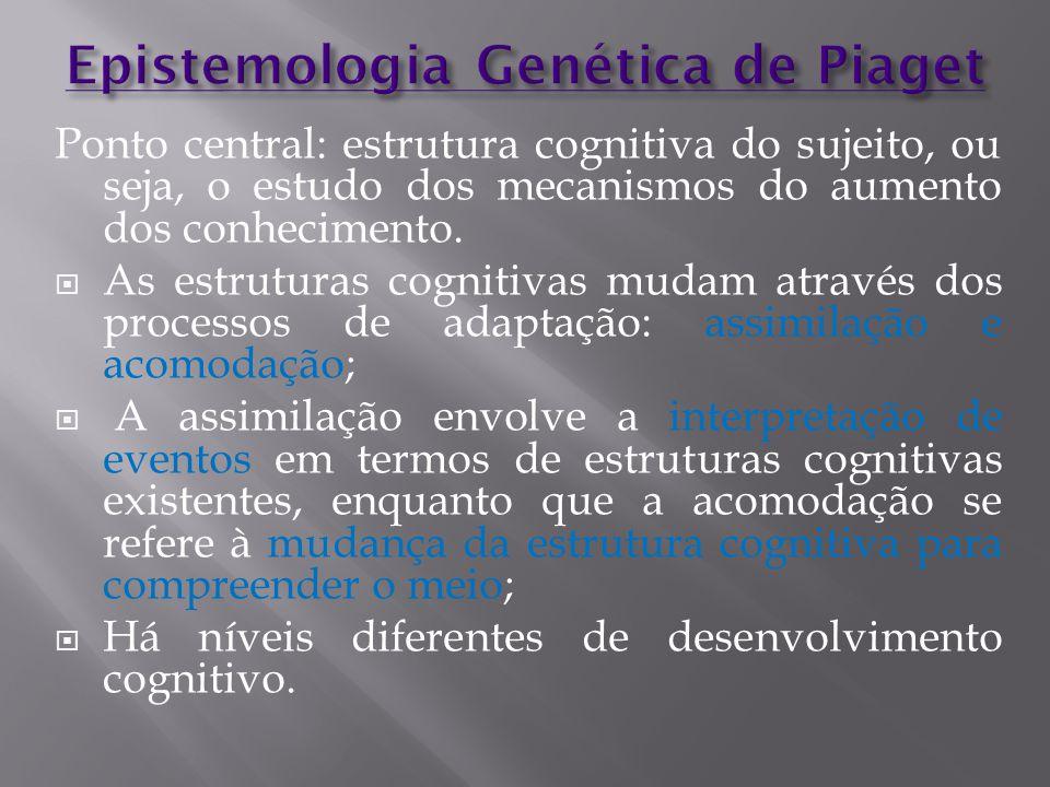 Ponto central: estrutura cognitiva do sujeito, ou seja, o estudo dos mecanismos do aumento dos conhecimento.  As estruturas cognitivas mudam através