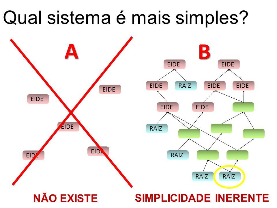 RAIZ EIDE RAIZEIDE RAIZ EIDE RAIZB EIDE A Qual sistema é mais simples? SIMPLICIDADE INERENTE NÃO EXISTE