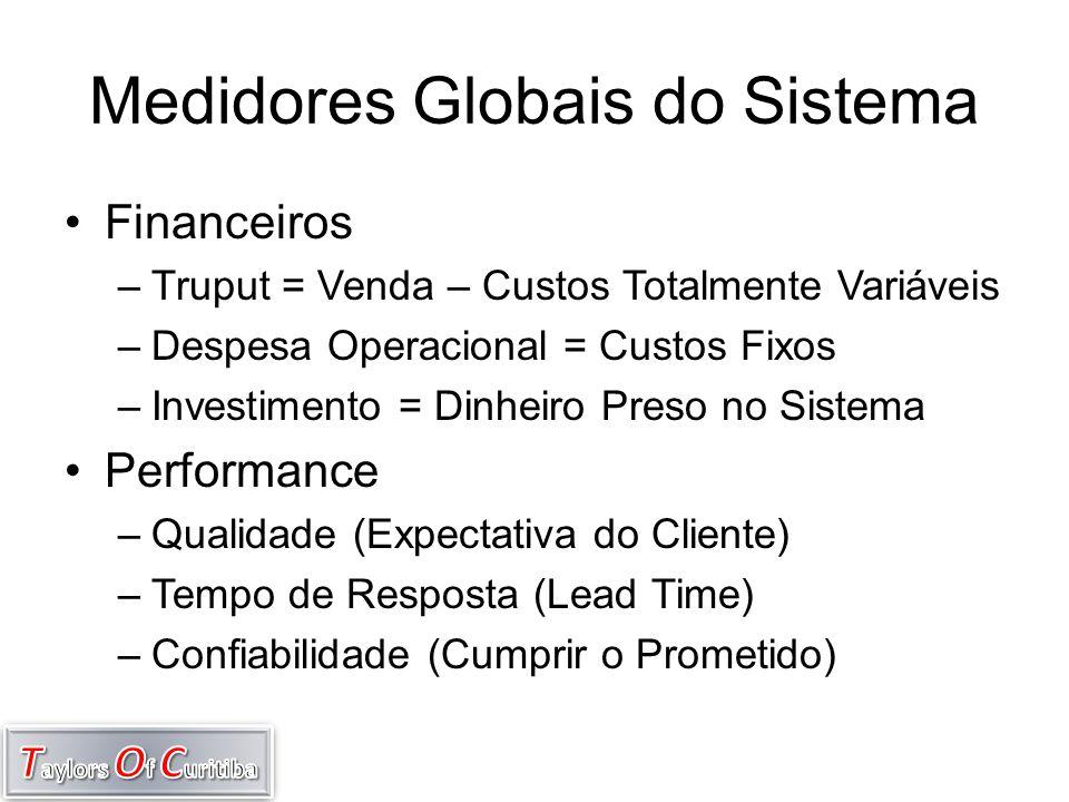Medidores Globais do Sistema •Financeiros –Truput = Venda – Custos Totalmente Variáveis –Despesa Operacional = Custos Fixos –Investimento = Dinheiro P