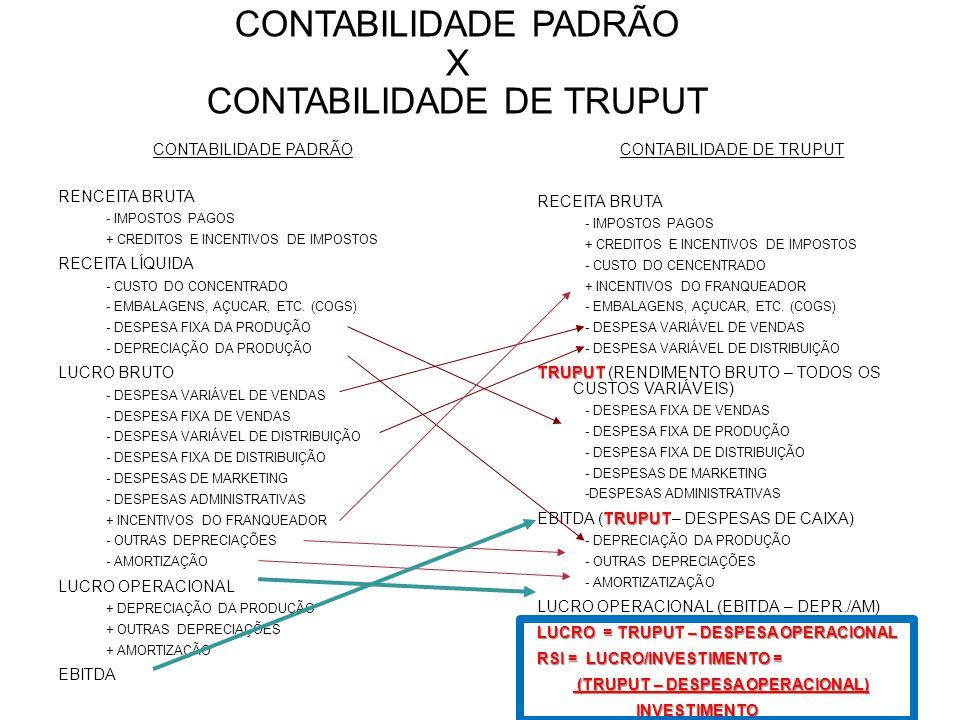 CONTABILIDADE PADRÃO X CONTABILIDADE DE TRUPUT CONTABILIDADE PADRÃO RENCEITA BRUTA - IMPOSTOS PAGOS + CREDITOS E INCENTIVOS DE IMPOSTOS RECEITA LÍQUID