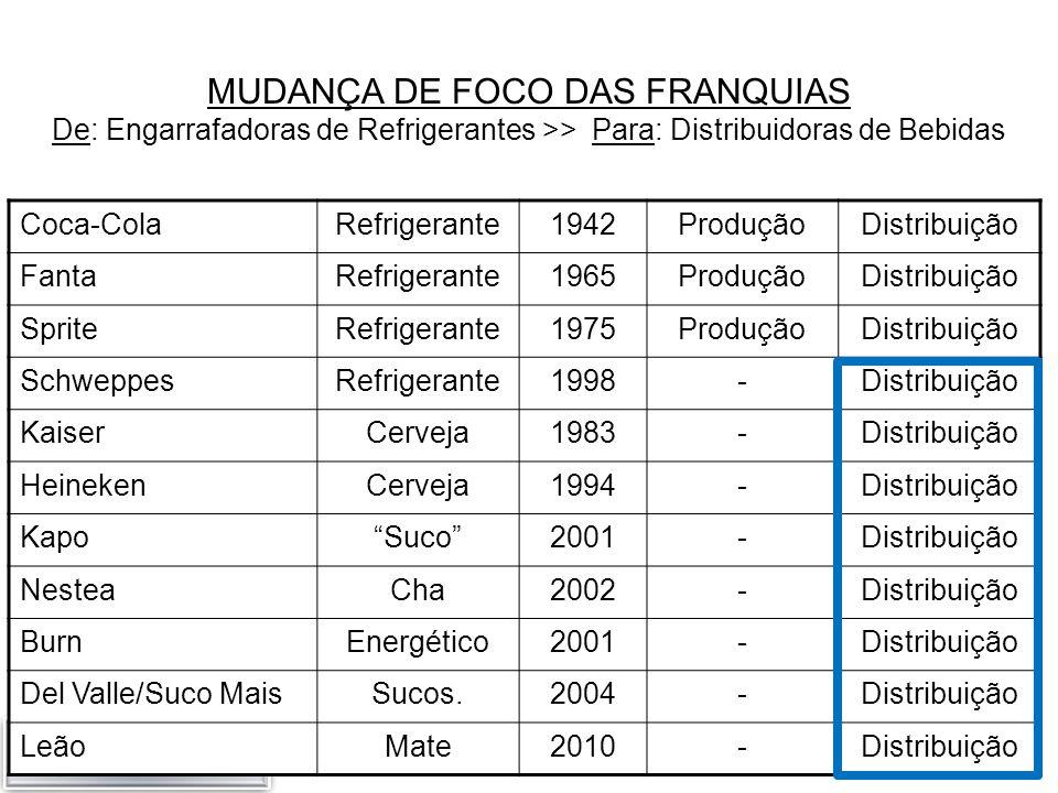 MUDANÇA DE FOCO DAS FRANQUIAS De: Engarrafadoras de Refrigerantes >> Para: Distribuidoras de Bebidas Coca-ColaRefrigerante1942ProduçãoDistribuição Fan