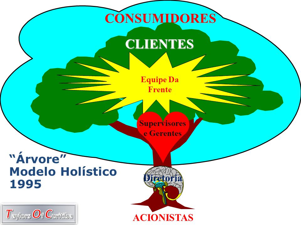 """""""Árvore"""" Modelo Holístico 1995 CONSUMIDORES COM SEDE = $$$$$ Equipe Da Frente Supervisores e Gerentes Diretoria CLIENTES ACIONISTAS"""