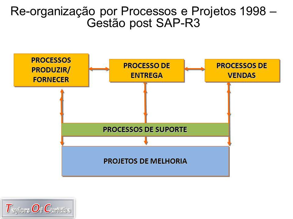PROJETOS DE MELHORIA PROCESSO DE ENTREGA PROCESSOS DE VENDAS PROCESSOS PRODUZIR/ FORNECER FORNECER PROCESSOS DE SUPORTE Re-organização por Processos e