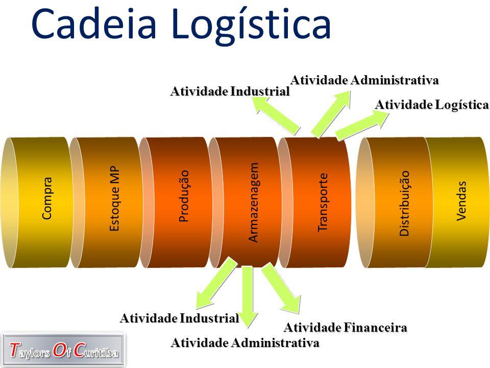 Transporte Armazenagem Vendas Distribuição Cadeia Logística Produção Estoque MP Compra Atividade Industrial Atividade Administrativa Atividade Finance