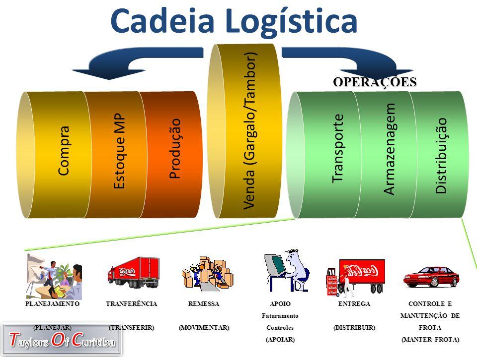 Distribuição Armazenagem Transporte Cadeia Logística APOIOFaturamentoControles(APOIAR) TRANFERÊNCIA(TRANSFERIR) REMESSA(MOVIMENTAR) ENTREGA(DISTRIBUIR