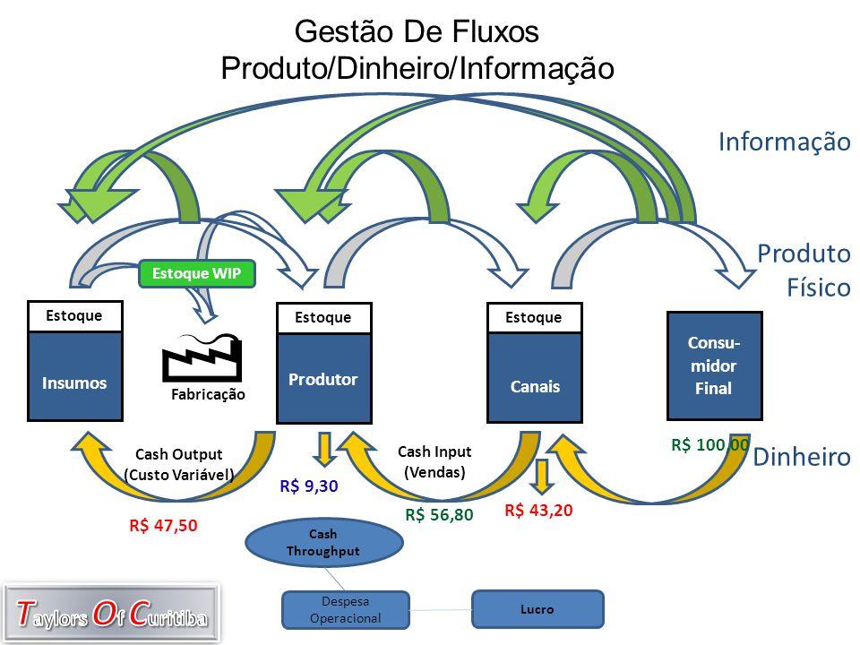 Estoque Canais Fabricação Estoque Produtor Estoque Insumos Cash Output (Custo Variável) Cash Input (Vendas) Gestão De Fluxos Produto/Dinheiro/Informaç