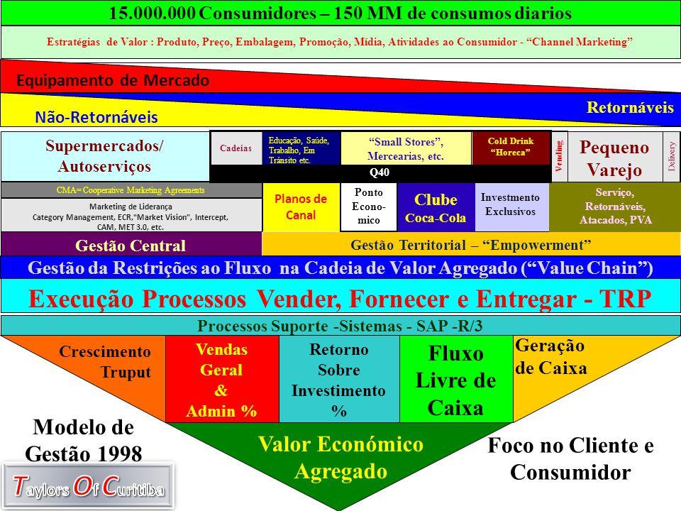 Planos de Canal Ativos de Mercado Geração de Caixa 15.000.000 Consumidores – 150 MM de consumos diarios Estratégias de Valor : Produto, Preço, Embalag