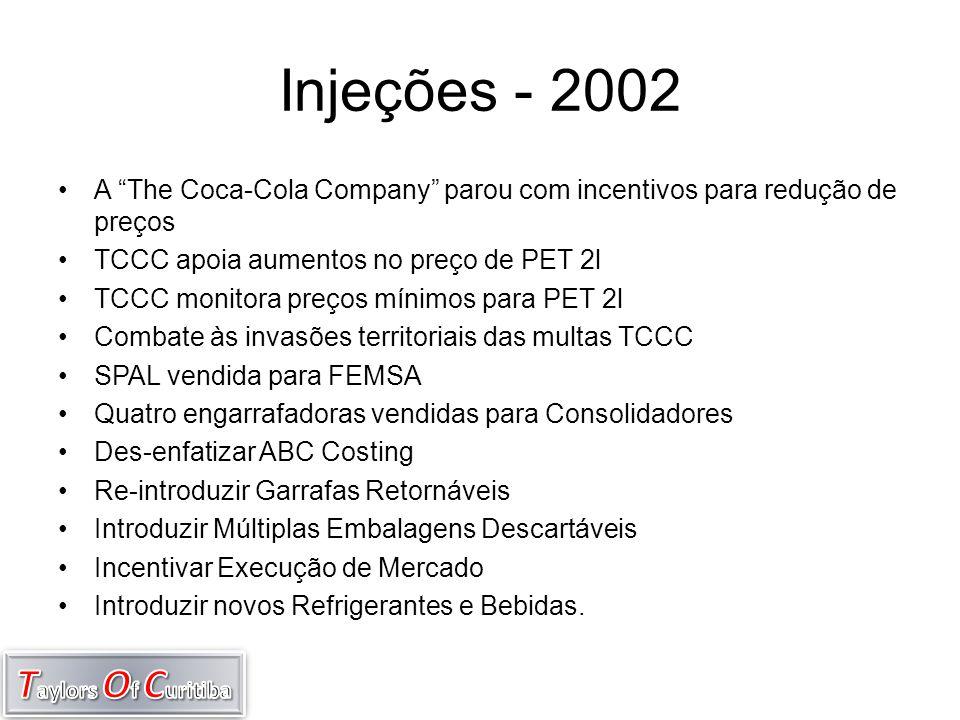 """Injeções - 2002 •A """"The Coca-Cola Company"""" parou com incentivos para redução de preços •TCCC apoia aumentos no preço de PET 2l •TCCC monitora preços m"""